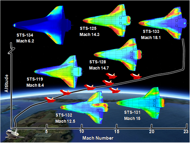Graph comparing altitude and mach number values for the 7 shuttle imaging missions conducted by HYTHIRM