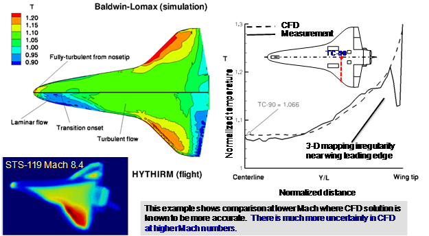 Comparison between computational fluid dynamics model and data gathered in flight