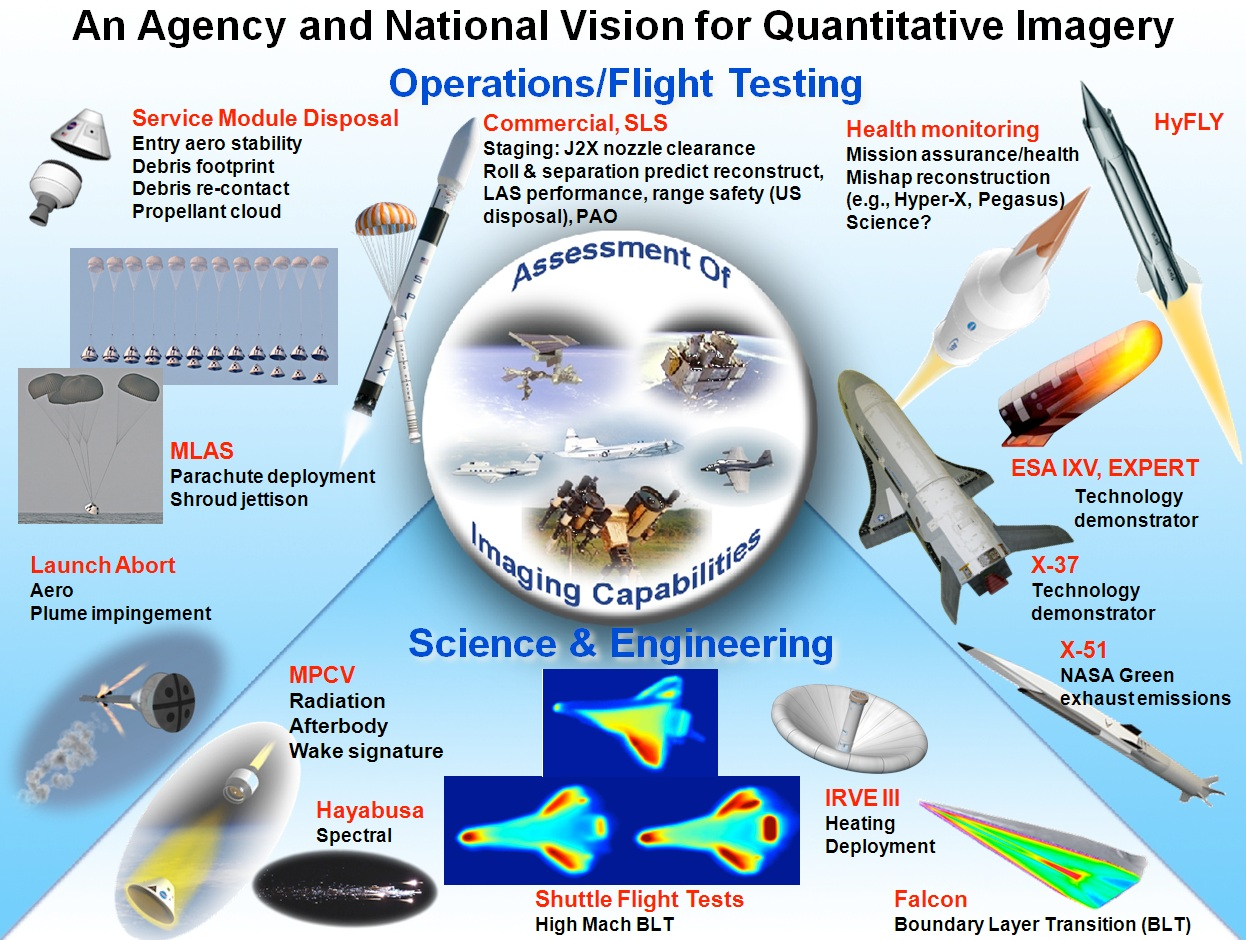 graphic explaining NASA's vision for quantitative imagery