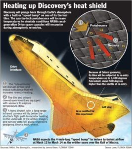 Heating up Discovery's heat shield